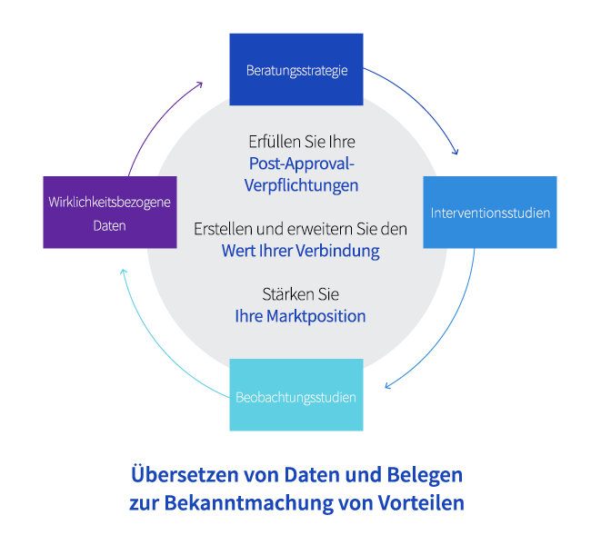 Life-Cycle-Management bei Covance